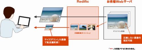 awssummit_tokyo_2014_redific