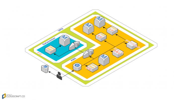 cloudcraft - Now Network